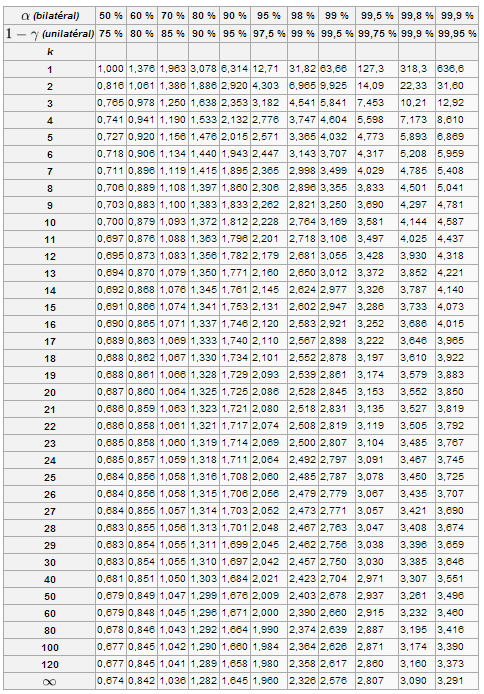 Correlation Coefficient R Table Of Le Coefficient De Corr Lation Et Le Test Associ De