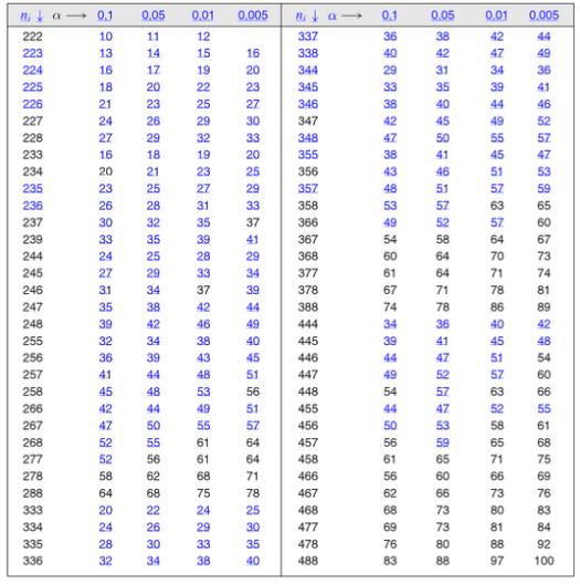 Le test de jonckheere terpstra lemakistatheux for Table quantile loi normale