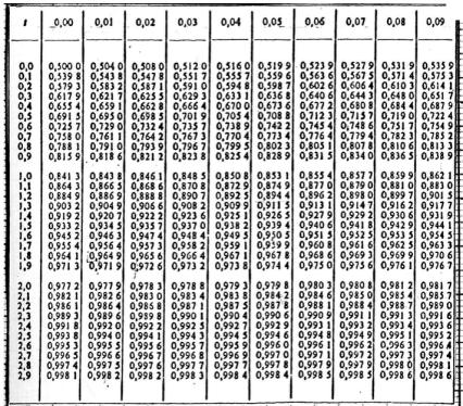 Le test des suites de wald wolfowitz lemakistatheux - Table de loi normale centree reduite ...